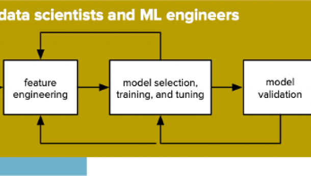 An End-to-End Blueprint for Customer Churn Modeling and Prediction-Part 2